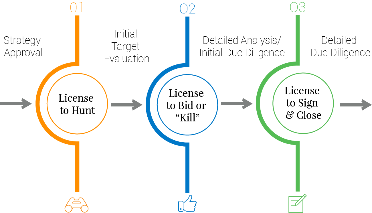 Midaxo_Pipeline Stage Gates Diagram_053118