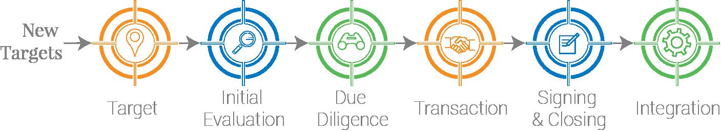 Midaxo Targets Diagram