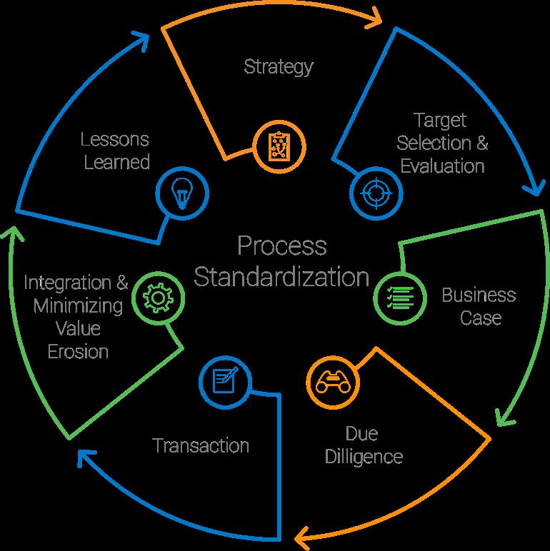 process-standardization